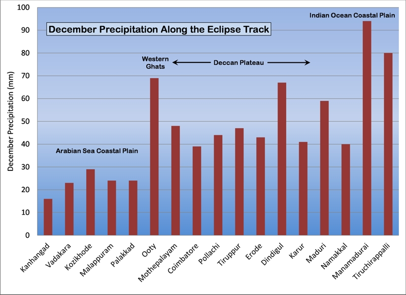 Rainfall graph across India and Sri Lanka